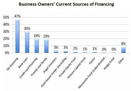 Financing 1